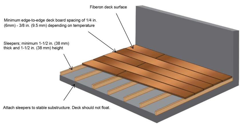 fiberon decking installation instructions