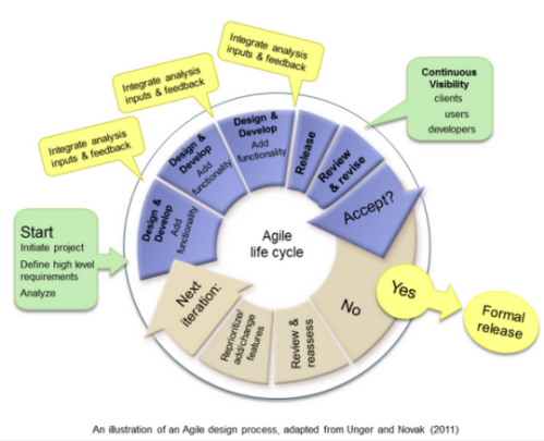addie and rapid instructional design principles