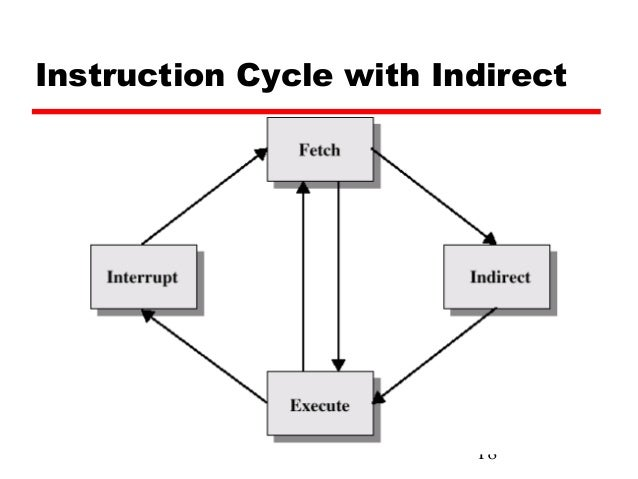 cpu instruction cycle stages