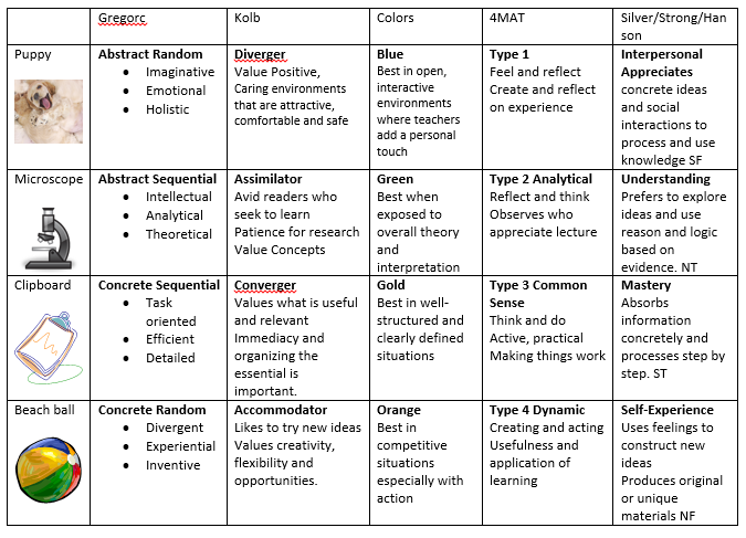 different types of differentiated instruction