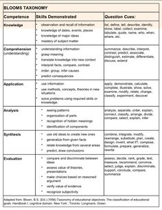marzano effective instruction questions