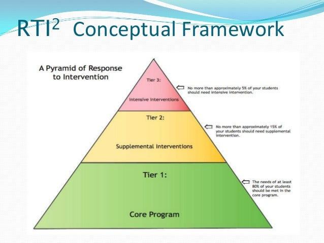 response to instruction and intervention rti2