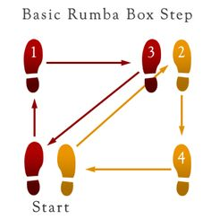 basic two step dance instructions