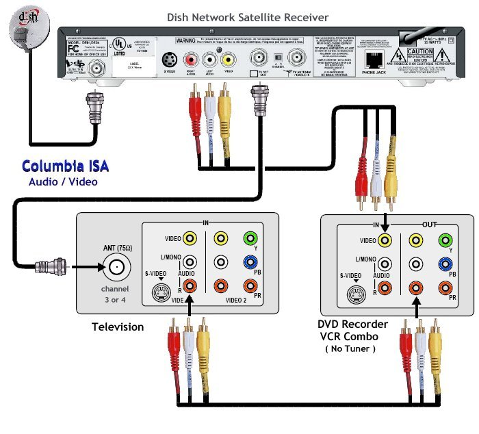 connecting your foxtel topbox to your tv instructions