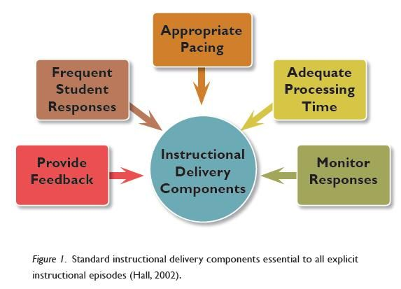 direct instruction teaching methodology