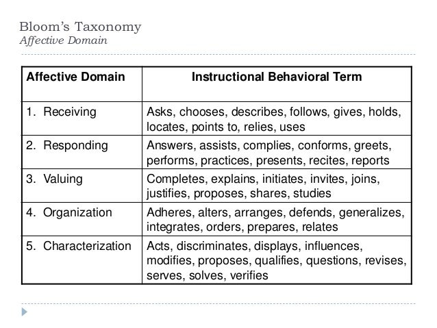 abcd model of writing instructional objectives