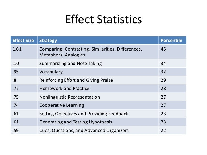 effect of two instructional approaches