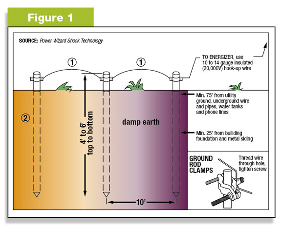 gallagher solar electric fence instructions