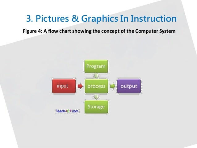 interpretation of instruction in a computer is done by
