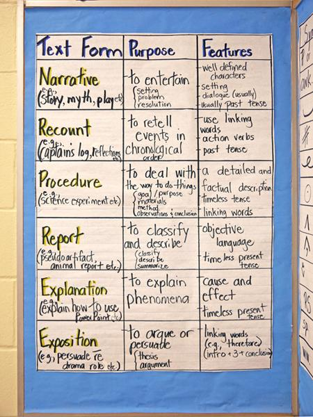 literacy texts for year 3 reading instruction in the classroom
