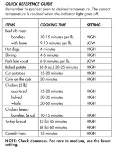showtime rotisserie instruction manual